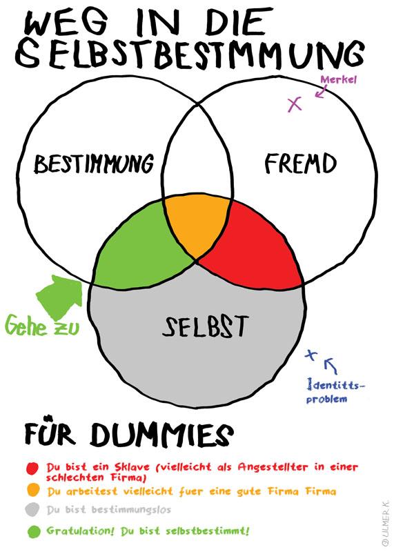 Weg in die Selbstbestimmung für Dummies